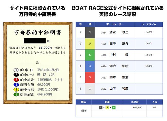 競艇ロード 非会員ページ 検証