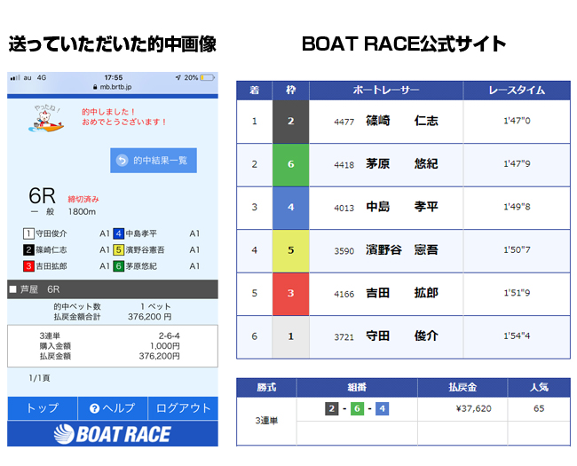 競艇ロード 的中 検証