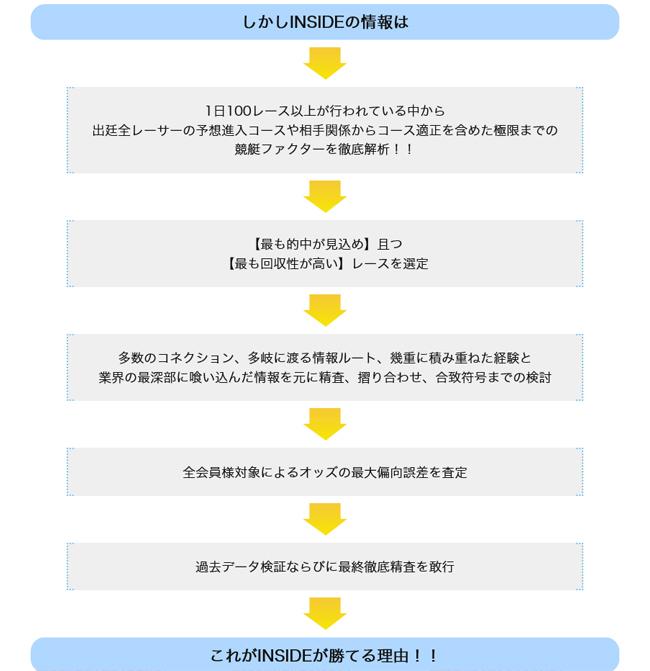 INSIDE -インサイド- 会員ページ 検証